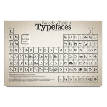 Typefaces Periodic Table Poster
